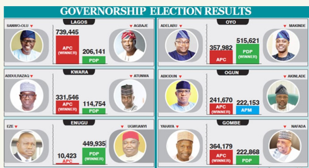 #Election2019 : Full list of Governors elected in 2019