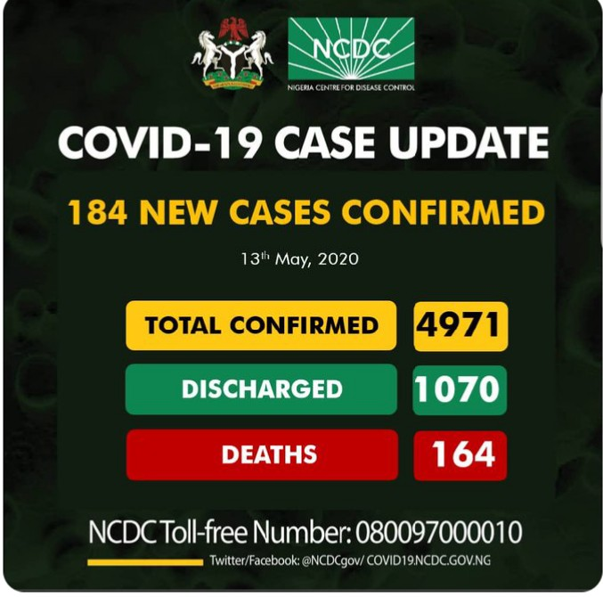 Anambra, Enugu Records New Cases of COVID-19 as NCDC Confirms 184 Infection