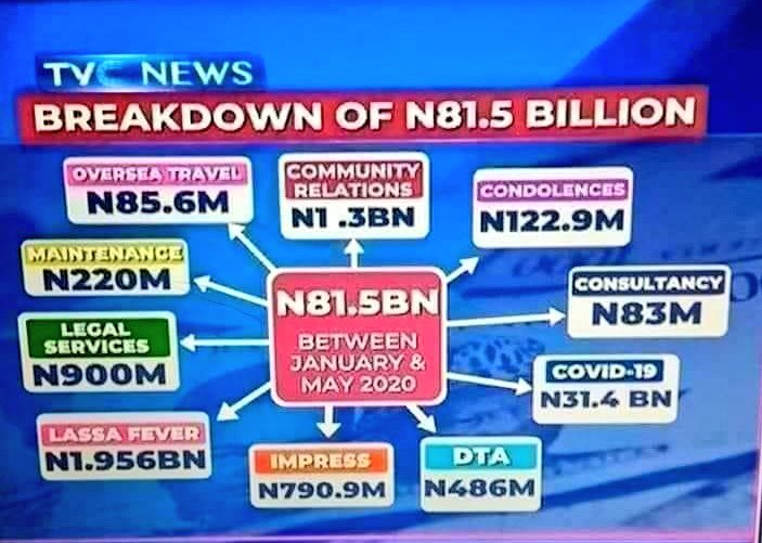 #NDDCProbe: Mega Heist! N82.5bn squandered between January and May 2020