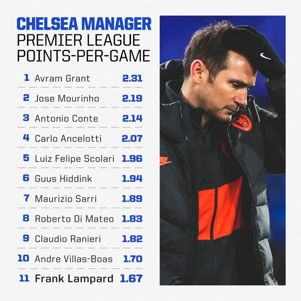 Lampard sacked as Chelsea coach